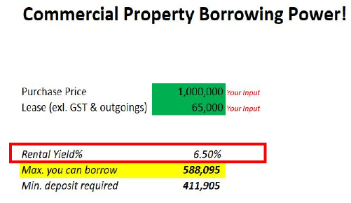 commercial property borrowing power calculator