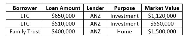 using equity to buy another house nz